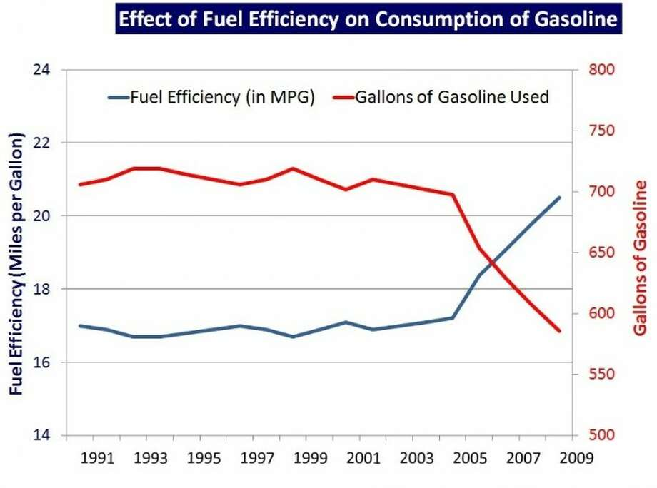 More fuel-efficient vehicles on Texas highways have led to a decrease in gasoline tax revenue. Photo: Courtesy Texas A&M Transportation Institute