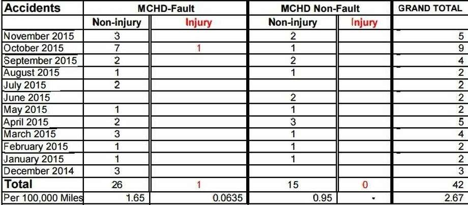 The MCHD Fleet Summary report shows five accidents in November with following distance as one of the top behaviors exhibited. The road safety system upgrade tracks movement and activity which can help reduce accidents.