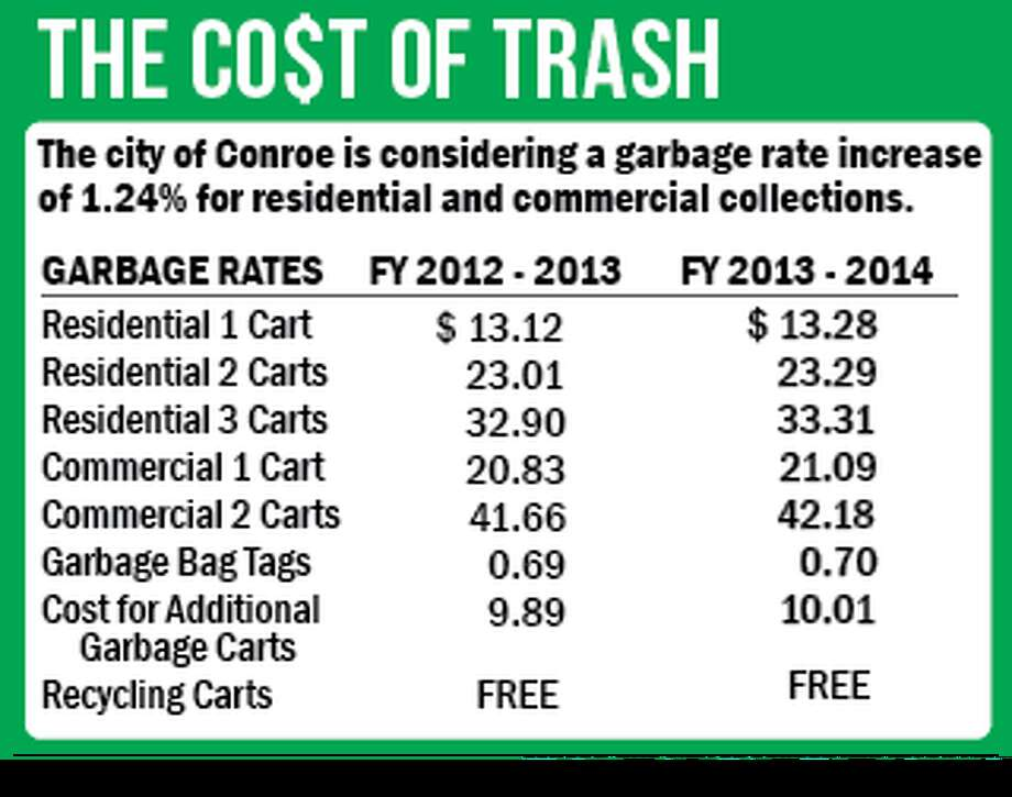 The city of Conroe is considering a garbage rate increase of 1.24 percent for residential and commercial collections.
