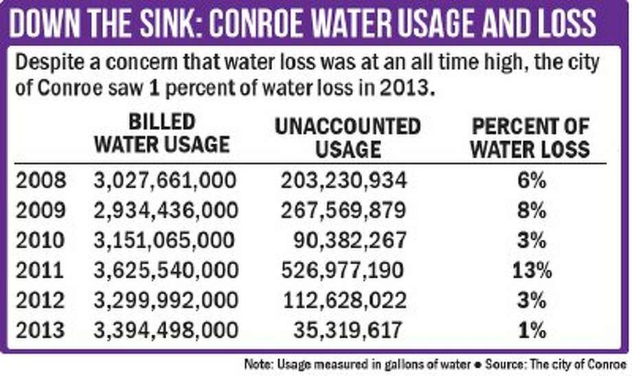 The city of Conroe saw a 1 percent of water loss in 2013, down from 3% in the previous year.
