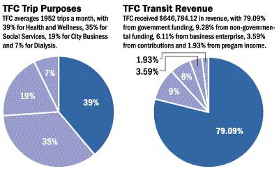 Friendship Center appeals for slight funding increase for transit service