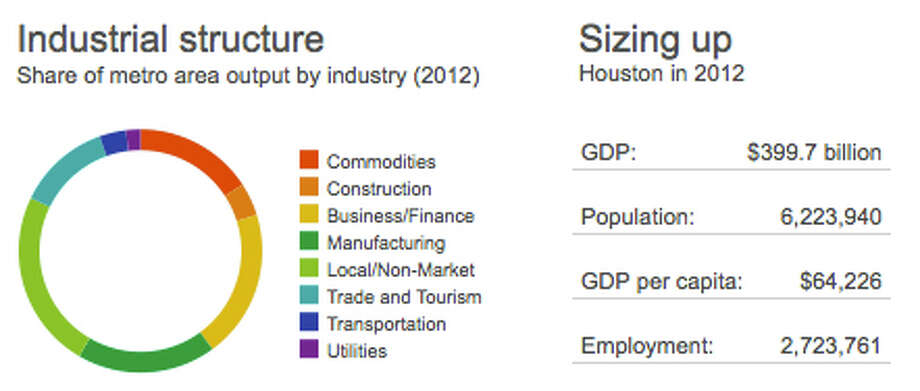The Brookings Global MetroMonitor has released it's 2011-2012 ranking of the largest 300 metropolitan economies worldwide, and Houston ranks the highest amongst United States cities. Houston moved up to 40 from its 2007-2011 of 194.