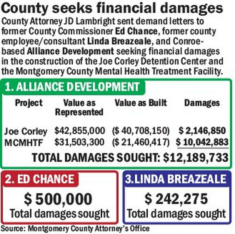 County demands repayment for construction of facilities