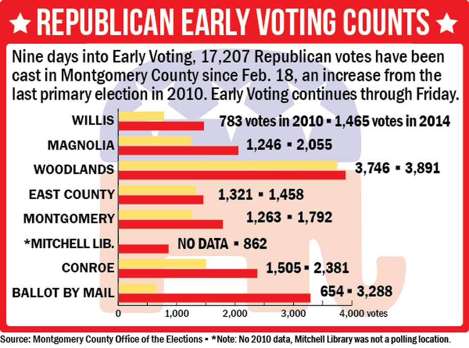 Early voting forecasts a strong finish