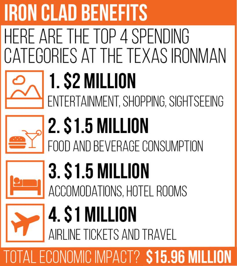 Note: Total economic impact includes accommodations, food and beverage consumption, expo retail sales, convention center dinners, airline economic impact, entertainment and event production.