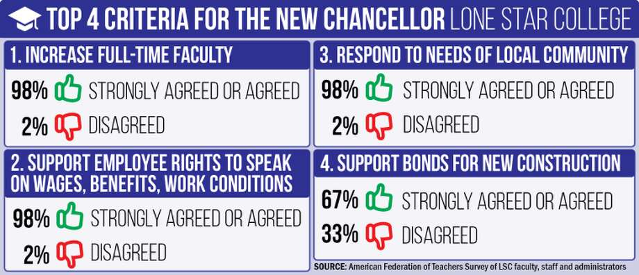 LSCS chancellor search a hot campus topic