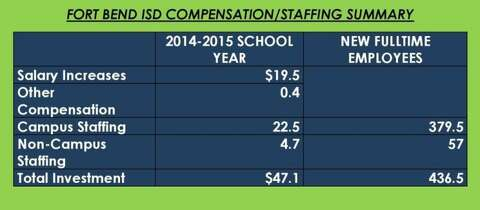 fort bend isd salary