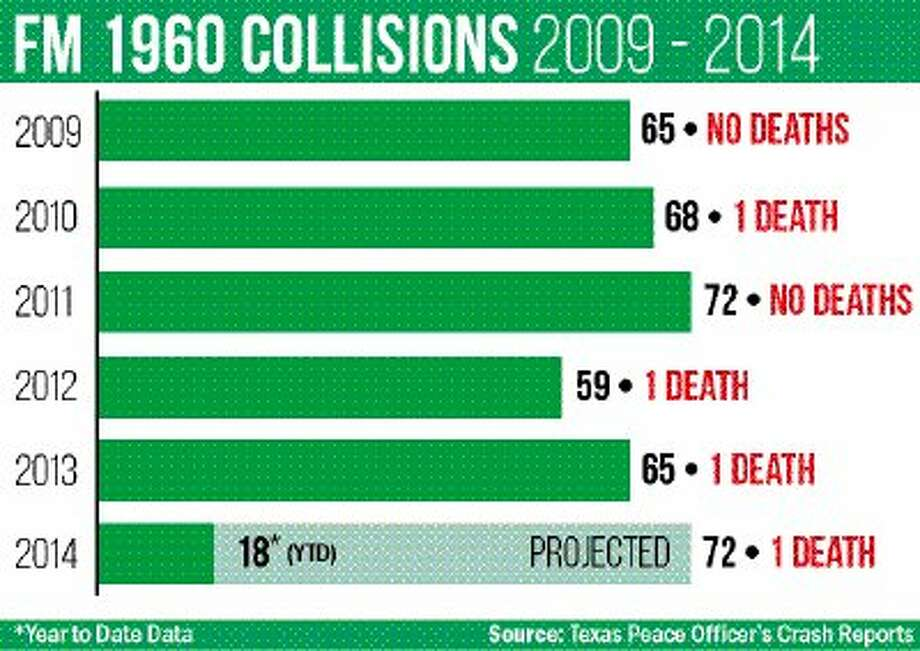 "This graph shows the number of collisions on FM 1960 from Atasca Oaks Drive to West Lake Houston Parkway. The ""year to date"" for 2014 is April 1."