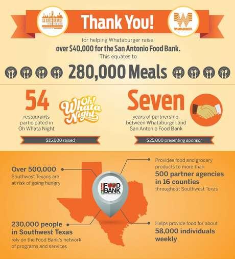 Whataburger donated $40,000 to the San Antonio Food Bank Oct. 4, 2016. Photo: Courtesy/Whataburger