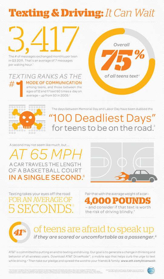 Talk, Text, Crash' message urges drivers to put phones away