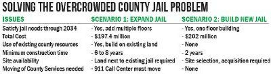 Jail overcrowding solution carries potential $200M price tag