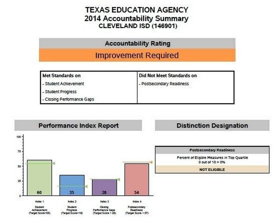 """Cleveland ISD received a rating of """"Improvement Required"""" by the Texas Education Agency in its report issued Aug. 8. Photo: Dayton News"""