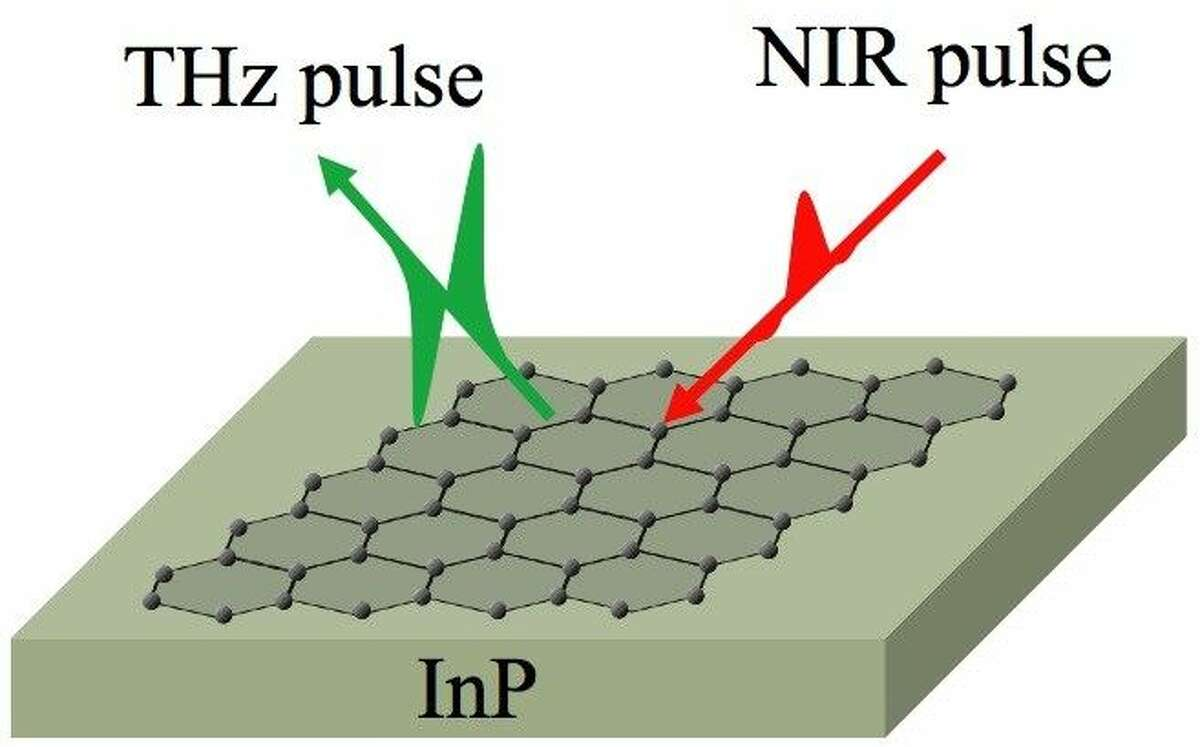 Rice and Osaka researchers have come up with a simple method to find contaminants on atom-thick graphene. By putting graphene on a layer of indium phosphide, which emits terahertz waves when excited by a laser pulse, they can measure and map changes in its electrical conductivity.