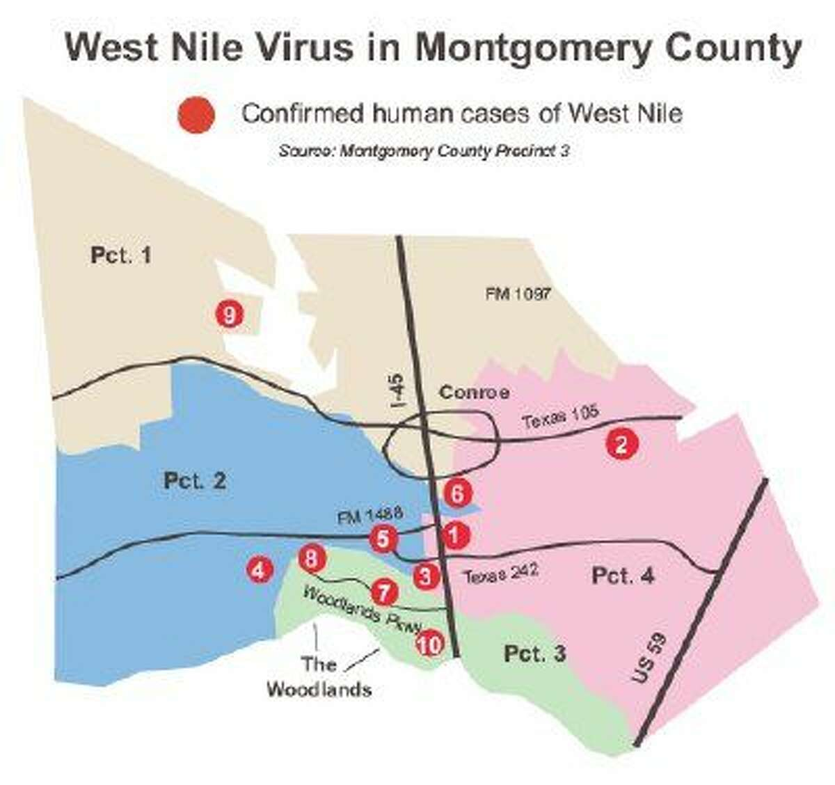 10th case of human West Nile virus confirmed in the county