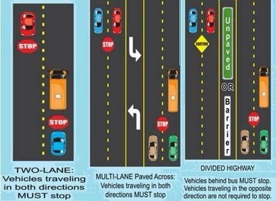 The diagram explains traffic scenarios for when automobiles must stop for a school bus. Photo: Submitted Photo