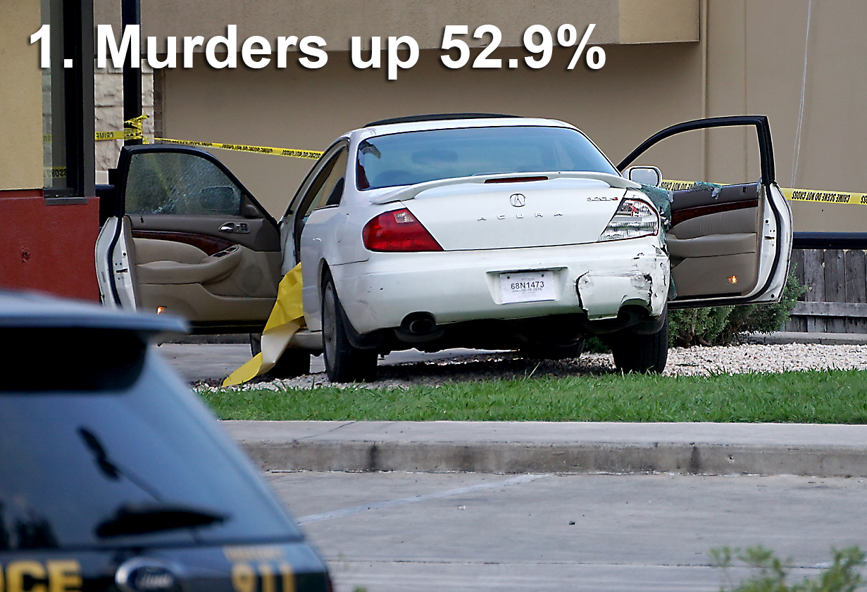 San Antonio Murder And Violent Crime Rates Surge This Year