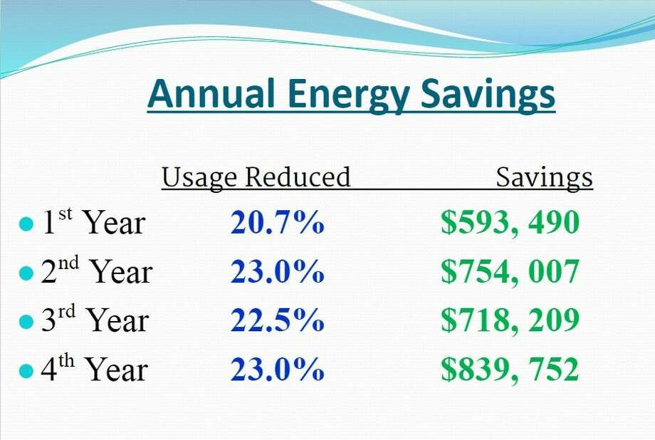 New Caney Independent School District saved $2.9 million over the past four years due to an energy conservation program which reduced utility usage by more than 20 percent.