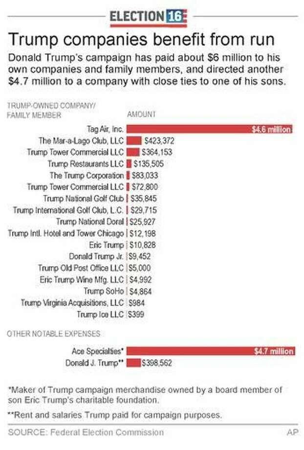 Trump's campaign spends $6 million with Trump companies