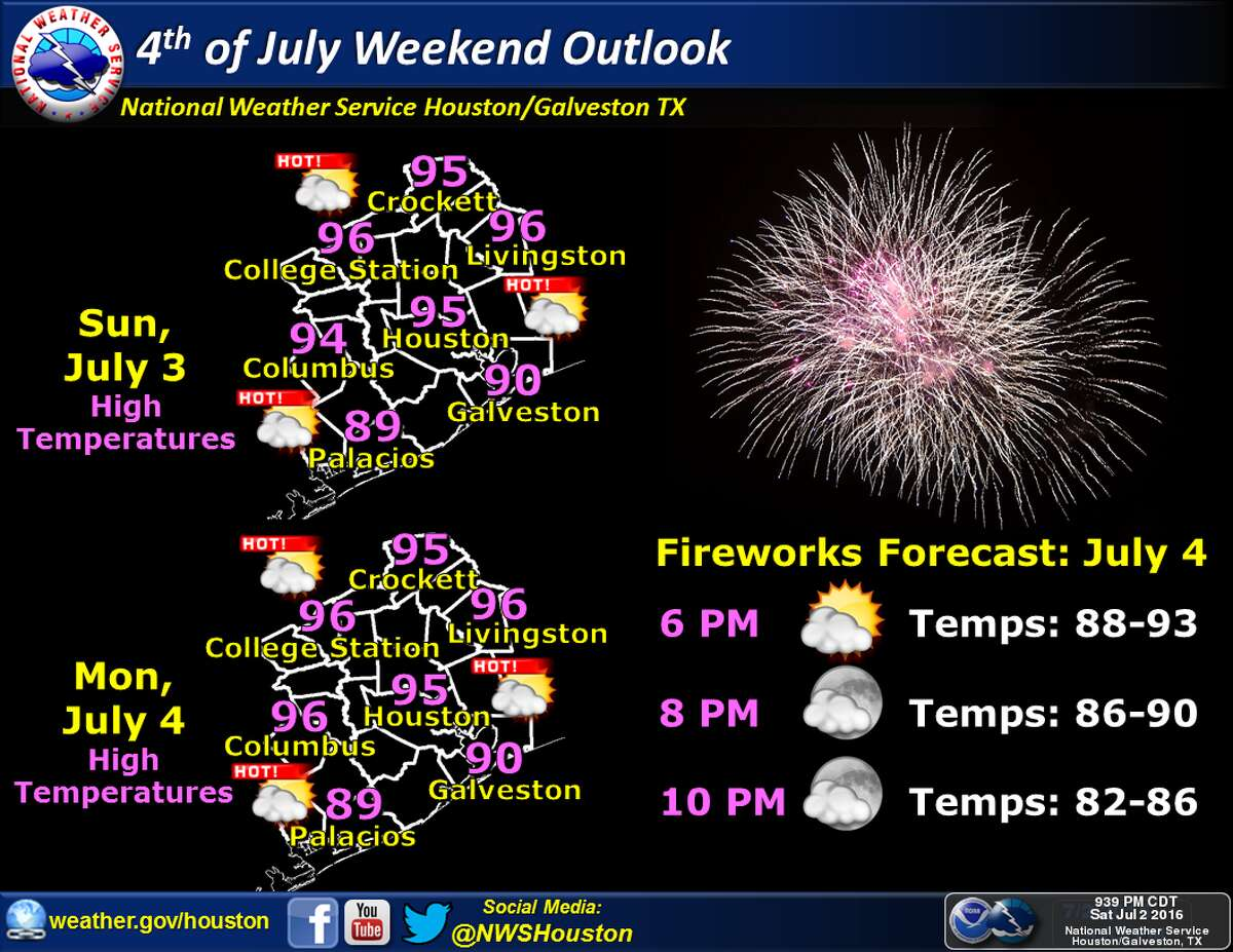 July 4 outlook