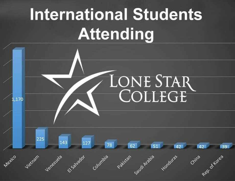 Lone Star College opens door to international students ...
