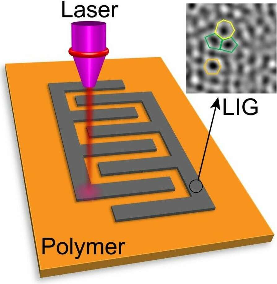 Defects Are Perfect In Laser Induced Graphene Houston Chronicle Taskmaster Electric Heaters Wiring Diagram A Rice University Lab Is Using To Write Microsupercapacitors Common Polymer
