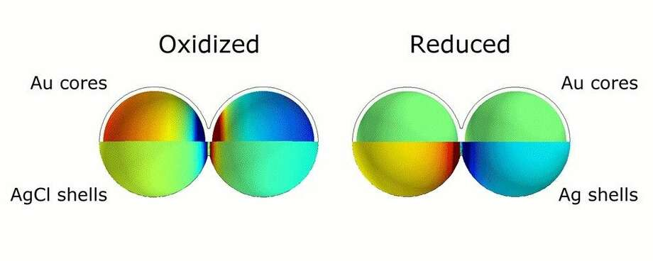 This animation illustrates the markedly different colors of light that are scattered thanks to plasmonic shifts that occur when no metal bridges are present (left) and when they are (right).