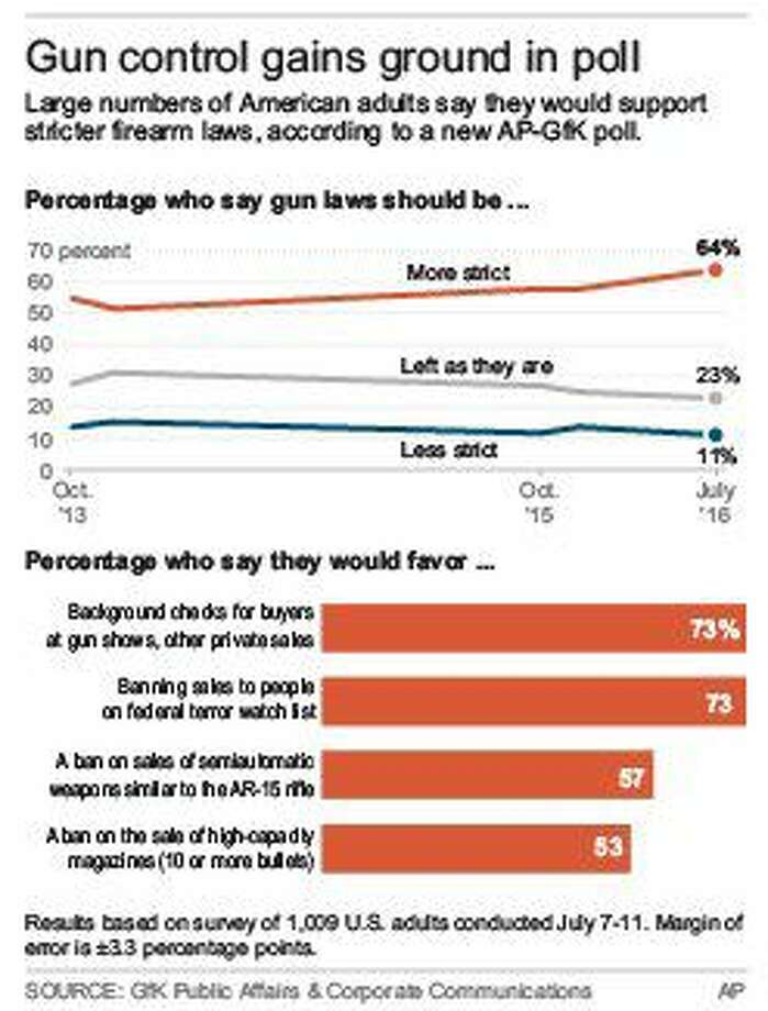 Poll: Support grows among Americans for stricter gun laws