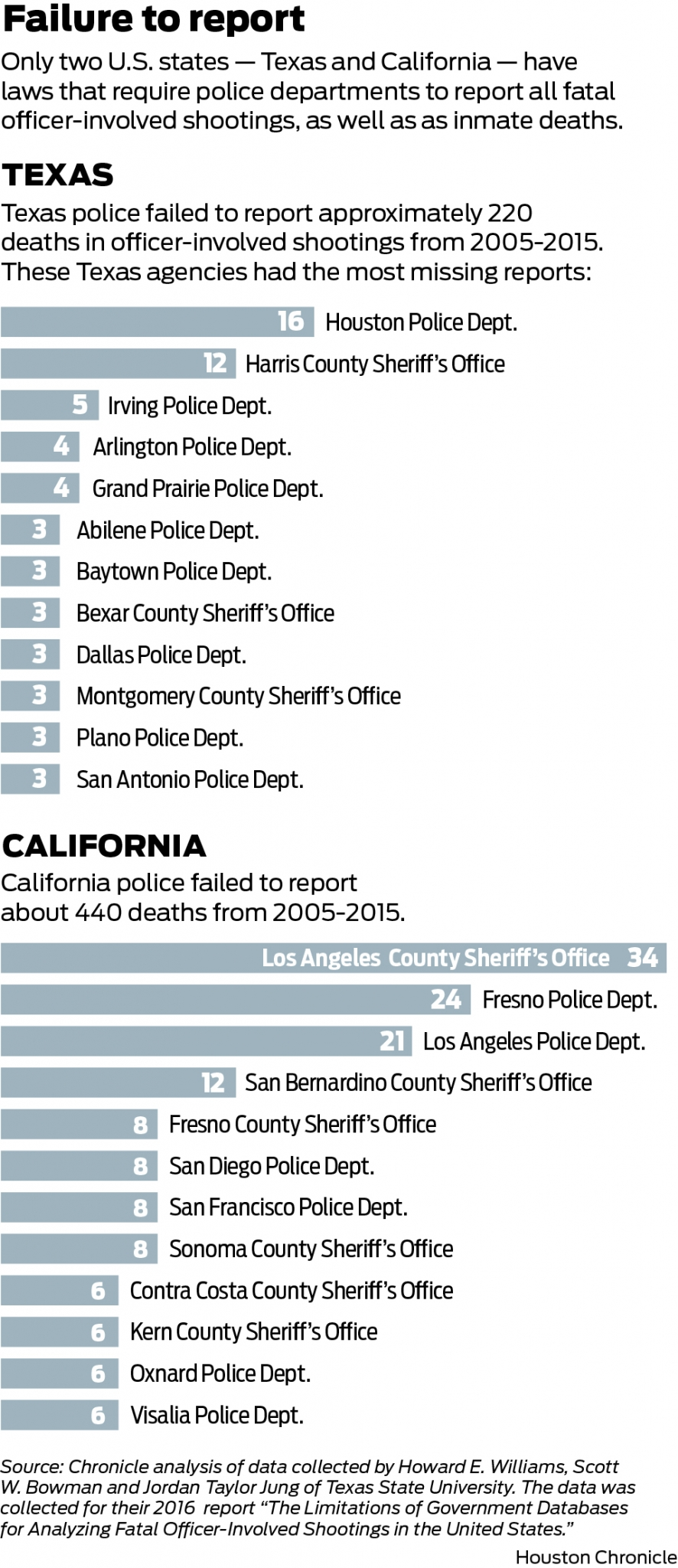 In Texas and California, police fail to report use-of-force