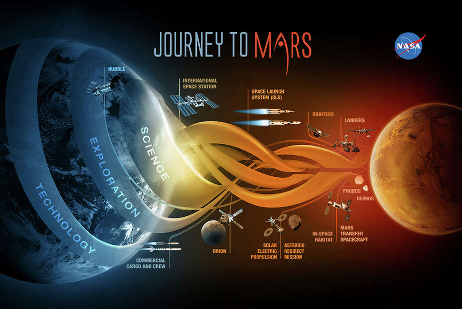An image provided by NASA illustrates the agency's planning for a manned journey to Mars. President Obama is reinvigorating his call to send humans to Mars by the 2030s. Photo: Wx104 / NASA / NASA