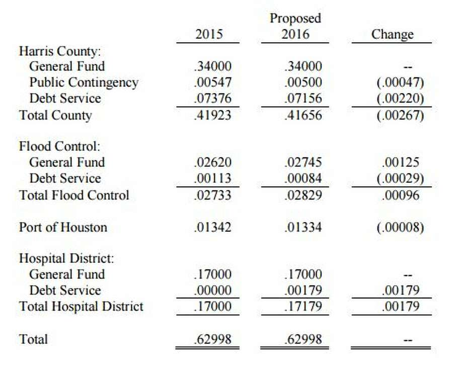 Here's how the Harris County property tax rate breaks down for the fiscal year ending in February 2017. The overall rate is the same as the year before -- .62998 -- but the components change slightly.
