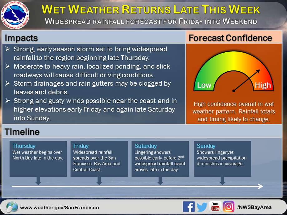 Wet weather returns late this week. Photo: NWS