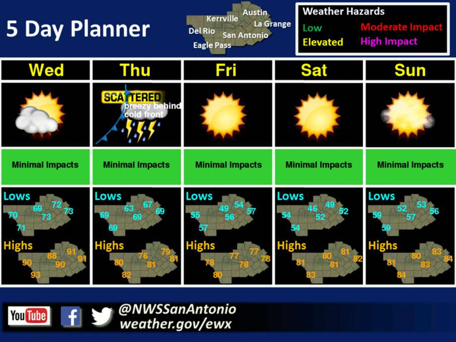 Five-day forecast starting Oct. 19, 2016.