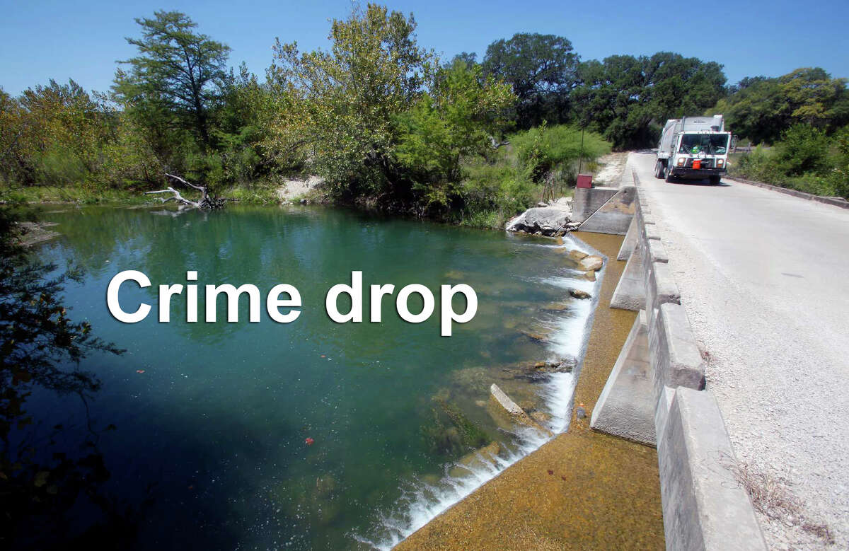 These 8 places in the San Antonio area had the biggest decrease in crime from 2014-20158. Castroville Crime rate change: 12.52% decrease 2014 crime rate: 1,789 crimes per 100,000 people 2015 crime rate: 1,565 crimes per 100,000 people