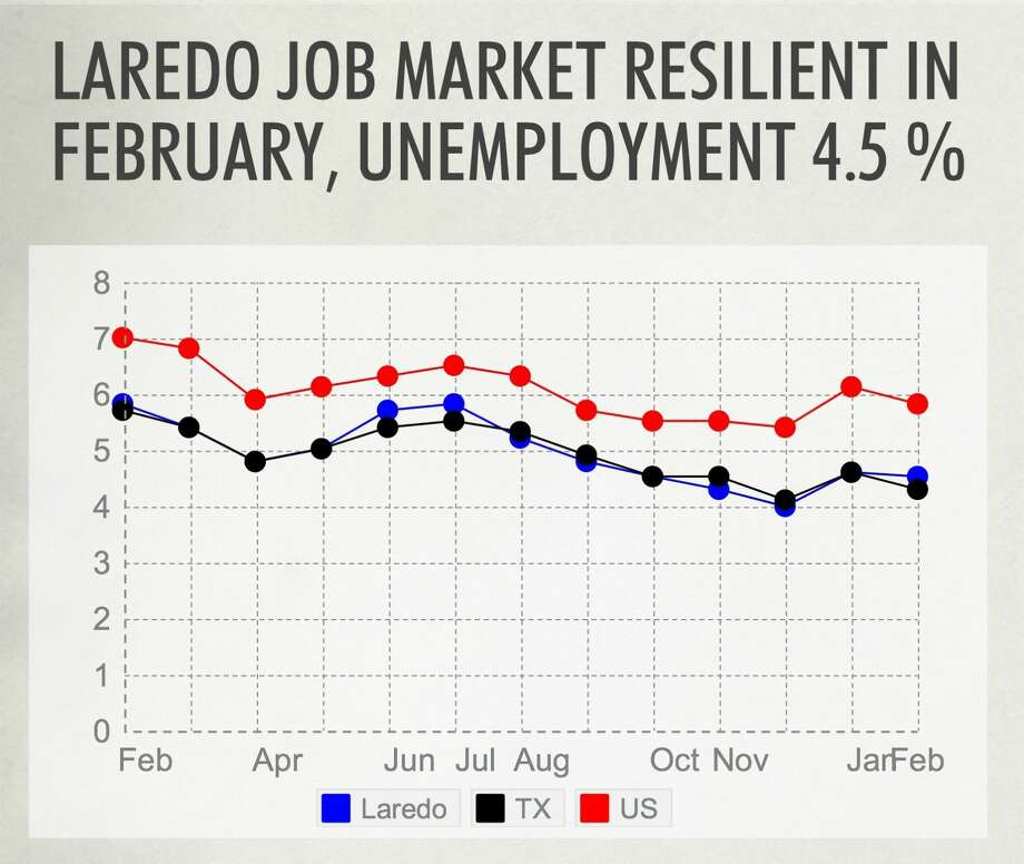 Laredo February Job Market