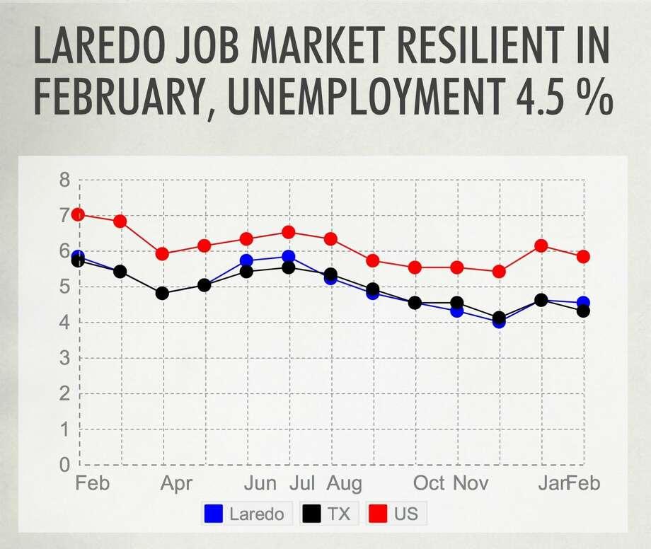 Laredo February Job Market