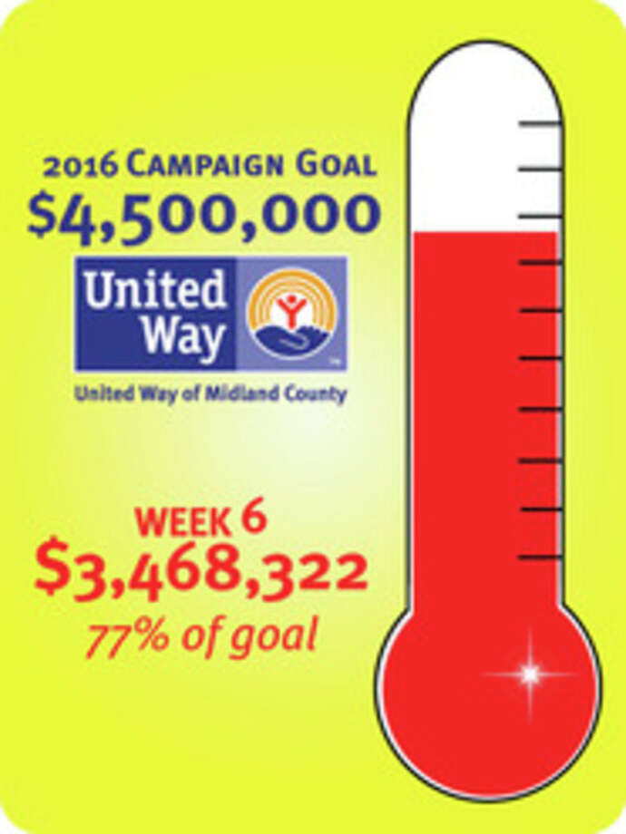 After the sixth week of the United Way campaign, the community has pledged $3,468,322.
