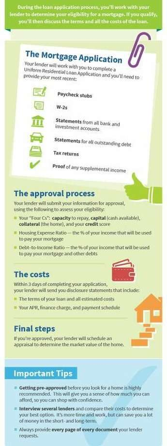 What to Know about Applying for a Mortgage