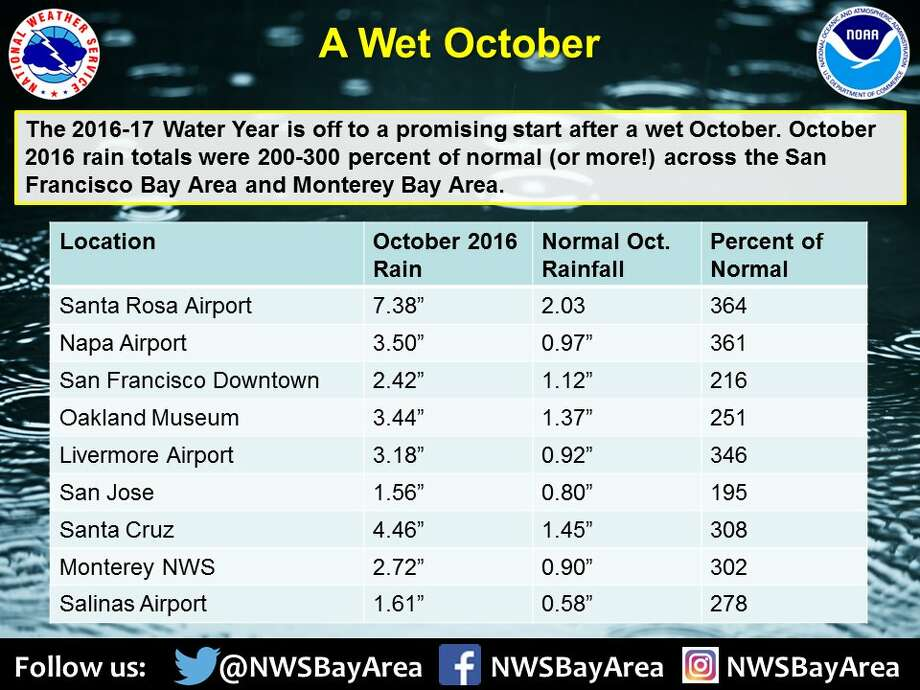 October 2016 rainfall was more than three times the average Oct rainfall across portions of the San Francisco Bay Area south to Monterey. Photo: NOAA