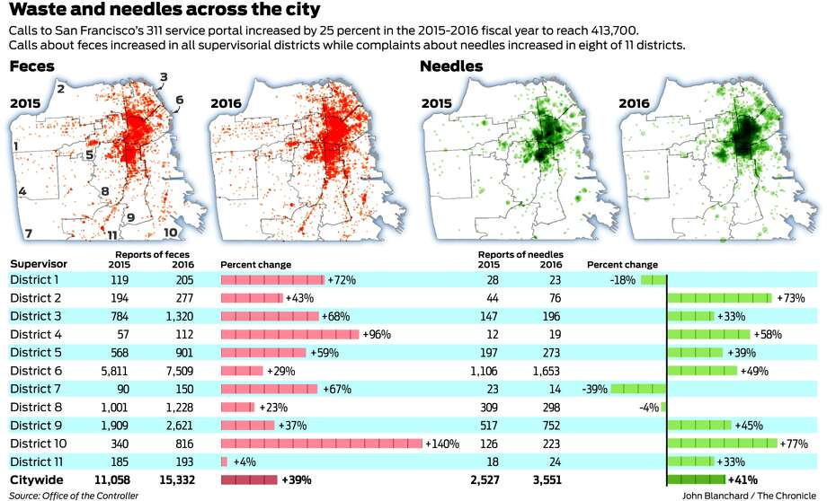 Complaints Of Syringes And Feces Rise Dramatically In Sf Sfgate