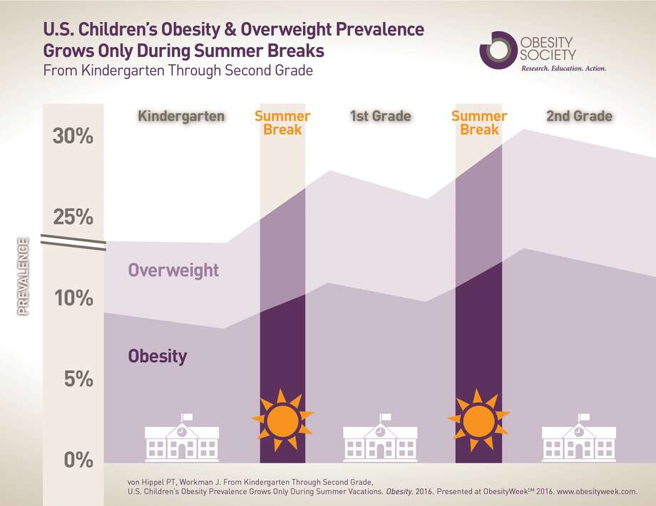 childhood obesity in texas research paper