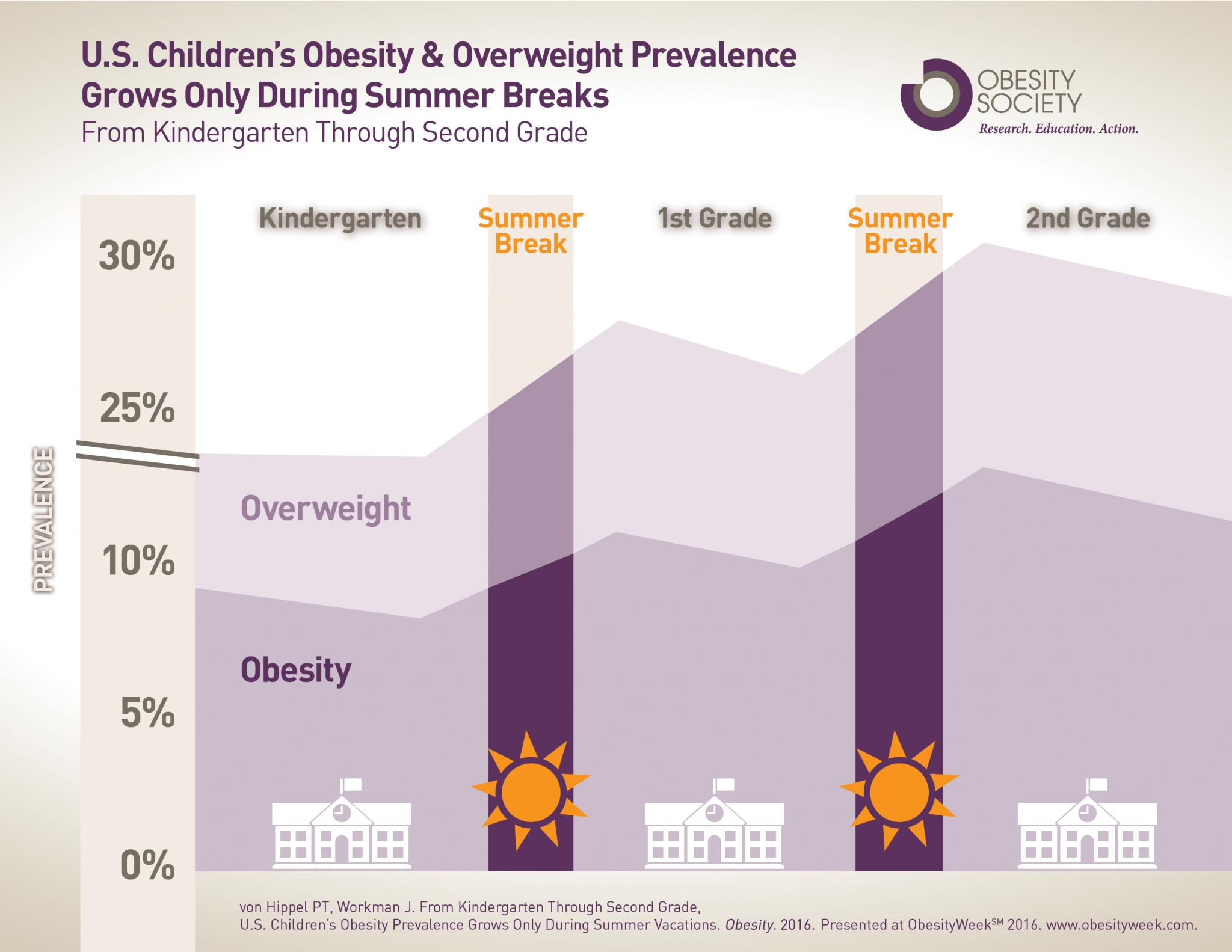 childhood obesity new zealand essay Essay about childhood obesity - at present approximately 9 million children over 6 years of age are considered obese (mahshid dehghan) childhood obesity continues to increase every year childhood obesity has a lot of causes centering on an imbalance of energy taken in and the amount of energy used.