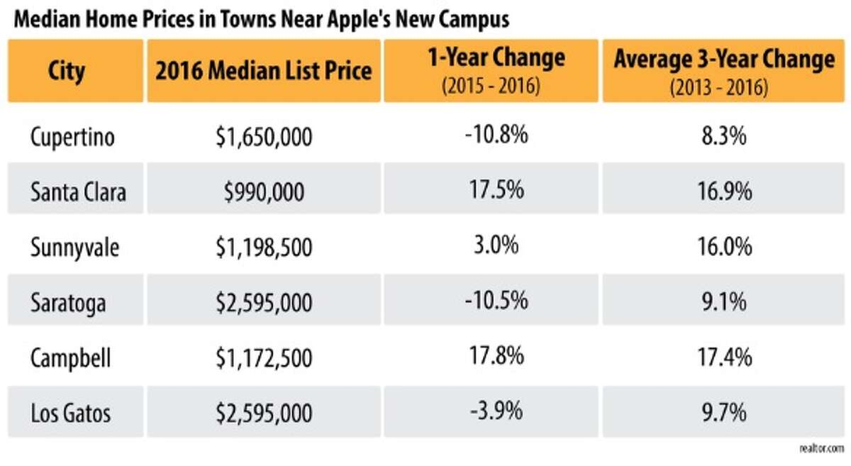Median home prices in towns near Apple's new campus.