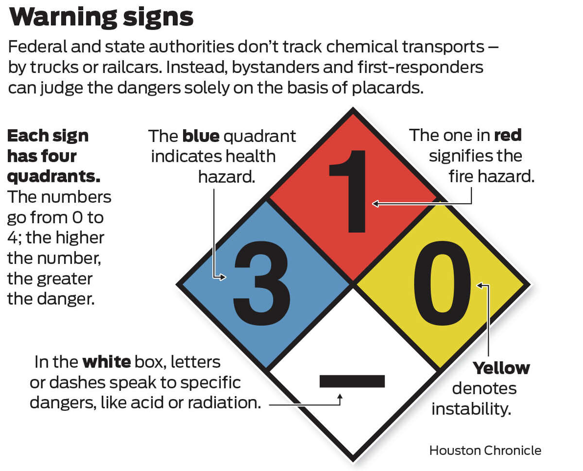 Read more about hazards near Houston homes and highways in the Chemical Breakdown series.