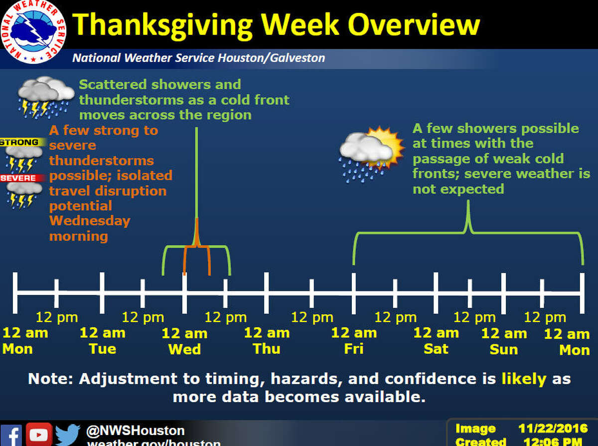 High winds, heavy rain and tornadoes may be possible as powerful storms rake the Houston region early this week, but Thanksgiving Day should be sunny and dry. (National Weather Service)