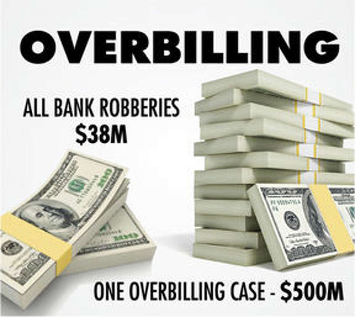 In 2012 SAIC (now Leidos) agreed to refund to NYC $500M overbilled on a single project. All bank robberies in the USA in the preceding year amounted to $38M.