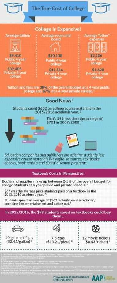 College May be Expensive, but Textbook Costs are Down