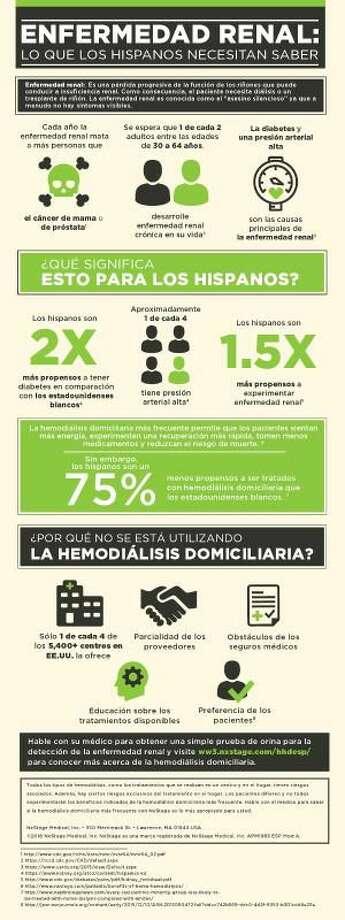 Enfermedad renal: lo que los hispanos necesitan saber