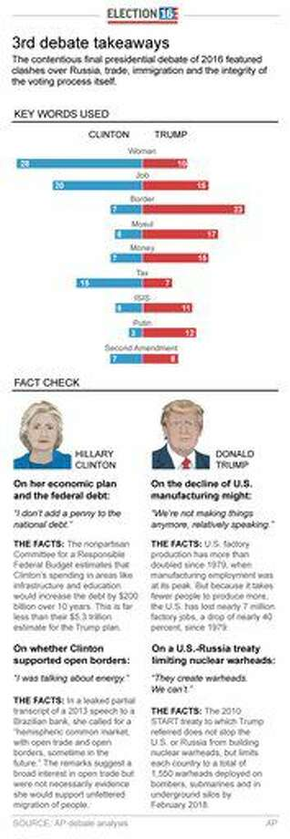 Chart shows presidential candidate word count and fact check for final presidential debate; 2c x 10 inches; 96.3 mm x 254 mm;