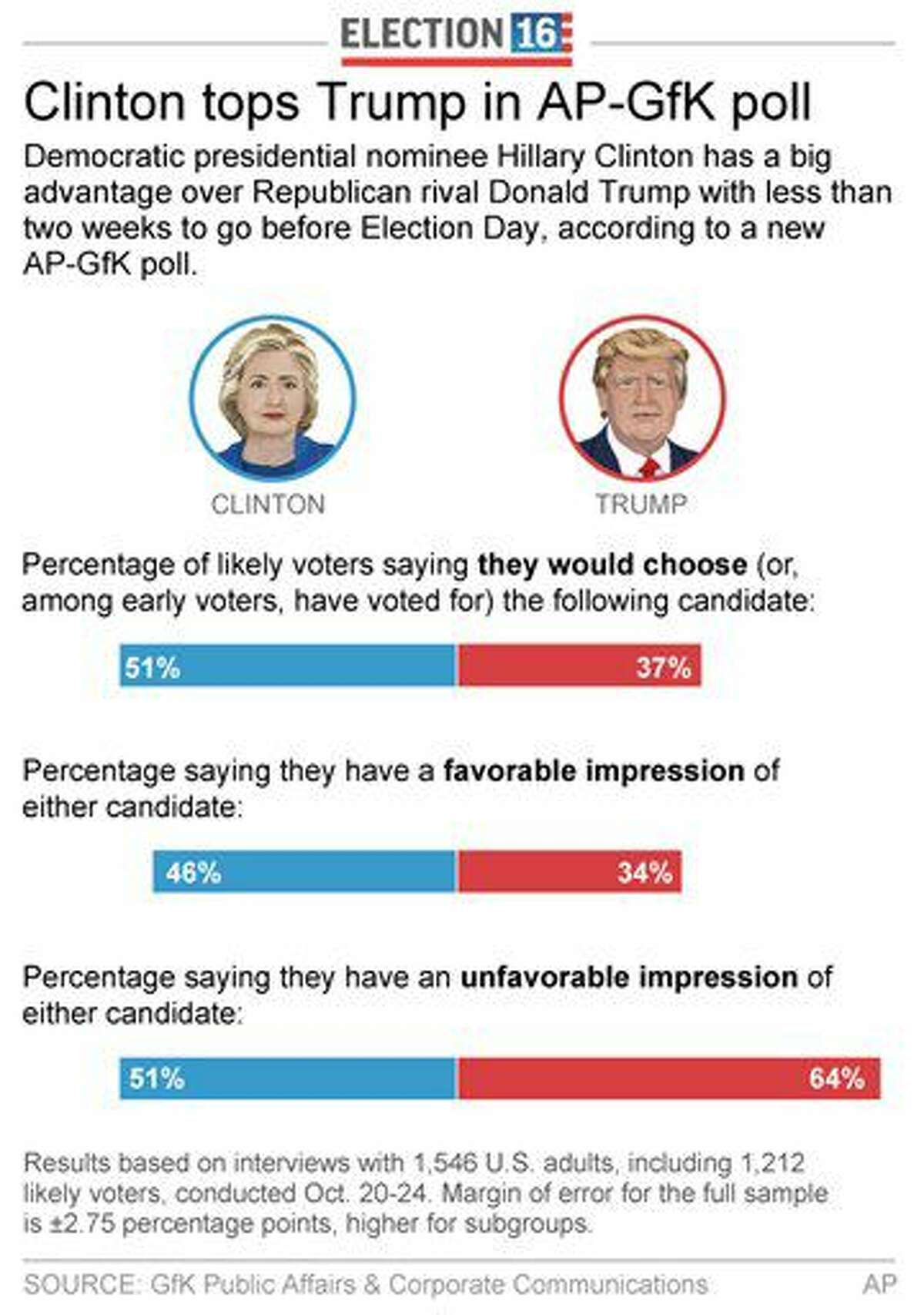 Graphic shows results of AP-GfK poll on attitudes toward presidential candidates; 2c x 5 inches; 96.3 mm x 127 mm;
