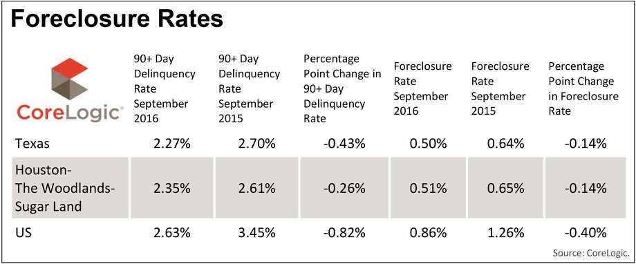 Foreclosure rates in Texas and the nation, as well as the greater Houston area, according to CoreLogic. Photo: CoreLogic